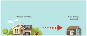 fotovoltaico-minigeração-unidade-de-consumo-modalidades-de-compensação-de-energiamicrogeração-consumo-remoto-compensação