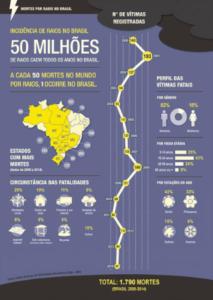 Infográfico - ELAT. Riscos de descargas atmosféricas, histórico no Brasil
