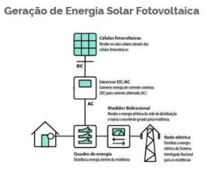 geração-fotocoltaica-celulas-fotovoltaicas-inversor-rede-de-transmissao-fluxo-energia-solar-custo-microgeração-fotovoltaica