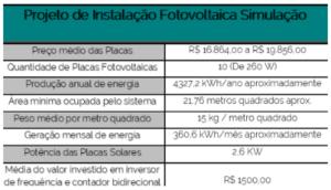 simulação-projeto-fotovoltaico-minigeração-valor-custo