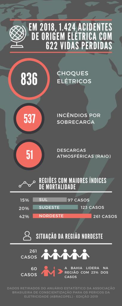 Em 2018, 1.424 acidentes de origem elétrica ocorreram no País resultando na perda de 622 vidas. O infográfico também apresenta o destrinchamento desses 1424 acidentes: sendo 836 advindos de choque elétrico, 537 advindos de incêndios por sobrecarga e 51 por descargas atmosféricas. Também podemos observar o ranking das três regiões com os maiores índices de mortalidade no Brasil: sendo liderada pela região Nordeste com 261 casos (42%), seguido do Sudeste com 123 casos (20%) e o Sul com 97 casos (15%). Por fim, ainda é possível observar que dentro da situação dos 261 casos da Região Nordeste, 60 casos foram na Bahia - o que é igual a um percentual de 23%.