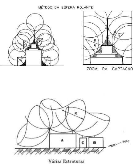 SPDA do Tipo Eletrogeométrico
