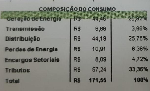 Composição do consumo de Energia Elétrica