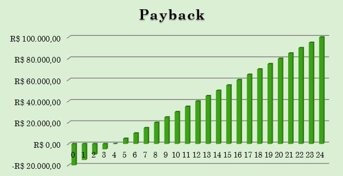 Gráfico informativo de payback