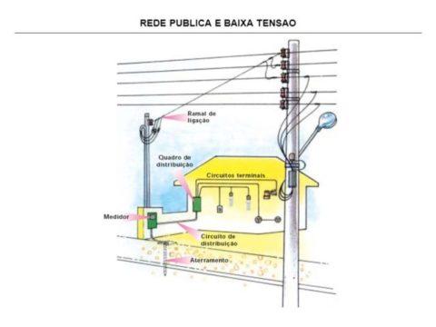 Exemplo Ramal de Ligação de um Padrão de Entrada