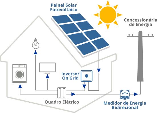 Sistema de energia solar on grid